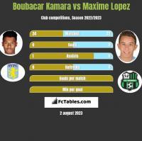 Boubacar Kamara vs Maxime Lopez h2h player stats