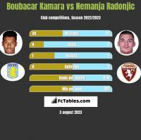 Boubacar Kamara vs Nemanja Radonjic h2h player stats