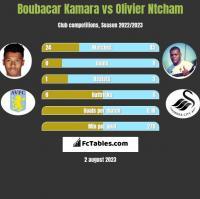 Boubacar Kamara vs Olivier Ntcham h2h player stats