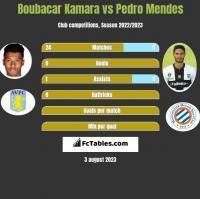Boubacar Kamara vs Pedro Mendes h2h player stats