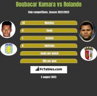 Boubacar Kamara vs Rolando h2h player stats