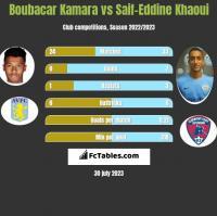 Boubacar Kamara vs Saif-Eddine Khaoui h2h player stats