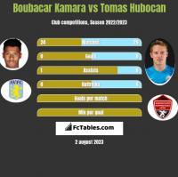 Boubacar Kamara vs Tomas Hubocan h2h player stats