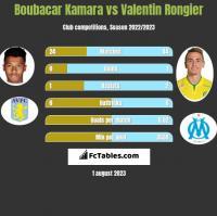 Boubacar Kamara vs Valentin Rongier h2h player stats