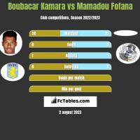 Boubacar Kamara vs Mamadou Fofana h2h player stats