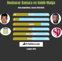 Boubacar Kamara vs Habib Maiga h2h player stats