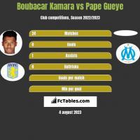 Boubacar Kamara vs Pape Gueye h2h player stats