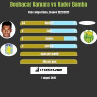 Boubacar Kamara vs Kader Bamba h2h player stats