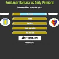 Boubacar Kamara vs Andy Pelmard h2h player stats