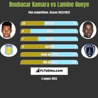 Boubacar Kamara vs Lamine Gueye h2h player stats