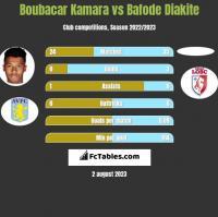 Boubacar Kamara vs Bafode Diakite h2h player stats
