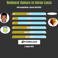 Boubacar Kamara vs Imran Louza h2h player stats