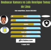 Boubacar Kamara vs Luis Henrique Tomaz de Lima h2h player stats