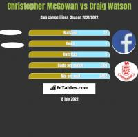Christopher McGowan vs Craig Watson h2h player stats