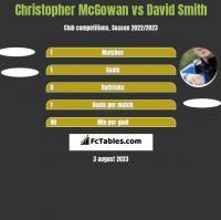 Christopher McGowan vs David Smith h2h player stats