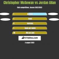 Christopher McGowan vs Jordan Allan h2h player stats
