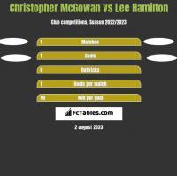 Christopher McGowan vs Lee Hamilton h2h player stats