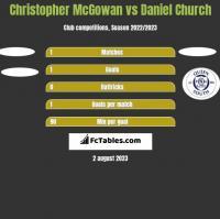 Christopher McGowan vs Daniel Church h2h player stats