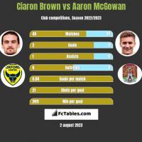 Ciaron Brown vs Aaron McGowan h2h player stats