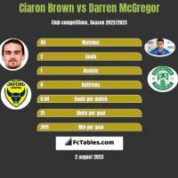 Ciaron Brown vs Darren McGregor h2h player stats