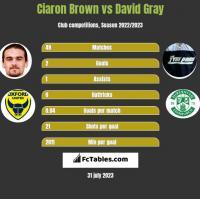 Ciaron Brown vs David Gray h2h player stats