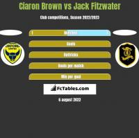 Ciaron Brown vs Jack Fitzwater h2h player stats