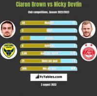 Ciaron Brown vs Nicky Devlin h2h player stats