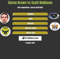 Ciaron Brown vs Scott Robinson h2h player stats