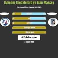 Ryheem Sheckleford vs Alan Massey h2h player stats