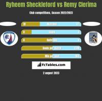 Ryheem Sheckleford vs Remy Clerima h2h player stats