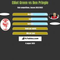 Elliot Green vs Ben Pringle h2h player stats