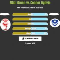 Elliot Green vs Connor Ogilvie h2h player stats
