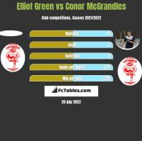 Elliot Green vs Conor McGrandles h2h player stats