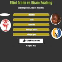 Elliot Green vs Hiram Boateng h2h player stats