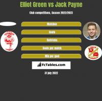 Elliot Green vs Jack Payne h2h player stats
