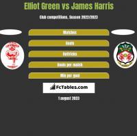 Elliot Green vs James Harris h2h player stats