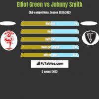 Elliot Green vs Johnny Smith h2h player stats