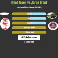 Elliot Green vs Jorge Grant h2h player stats
