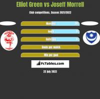 Elliot Green vs Joseff Morrell h2h player stats