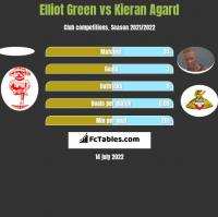 Elliot Green vs Kieran Agard h2h player stats