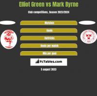 Elliot Green vs Mark Byrne h2h player stats