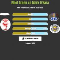 Elliot Green vs Mark O'Hara h2h player stats