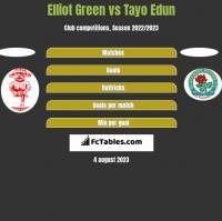 Elliot Green vs Tayo Edun h2h player stats
