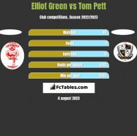 Elliot Green vs Tom Pett h2h player stats