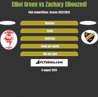 Elliot Green vs Zachary Elbouzedi h2h player stats