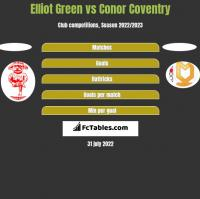 Elliot Green vs Conor Coventry h2h player stats