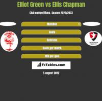Elliot Green vs Ellis Chapman h2h player stats