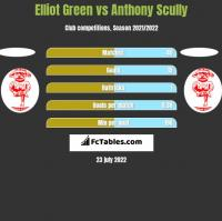 Elliot Green vs Anthony Scully h2h player stats