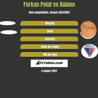 Furkan Polat vs Baiano h2h player stats