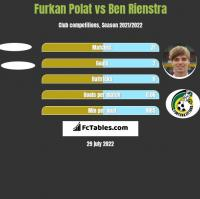 Furkan Polat vs Ben Rienstra h2h player stats